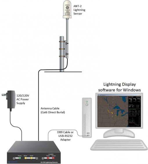 Boltek LD -250 Long Range Detection Kit